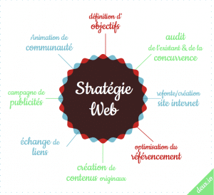 strategie internet stratégie web webmarketing