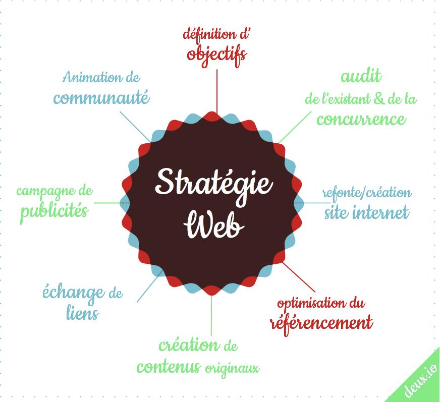 definition strategie web