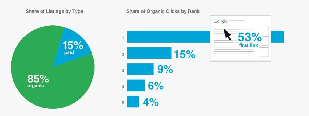 compete share of listing types and share of clicks