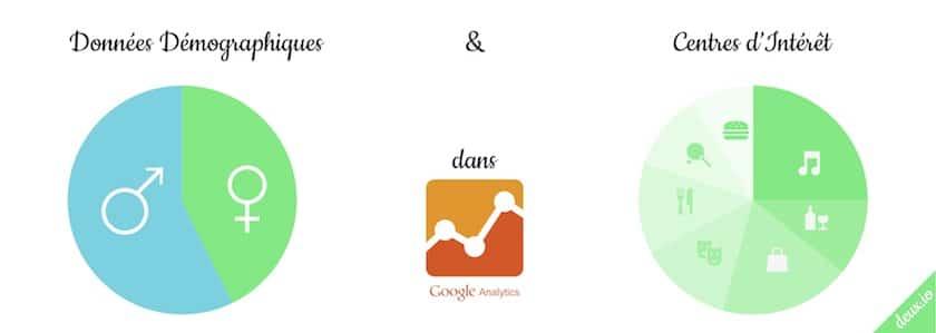 google analytics rapports donnes demographiques centres interet