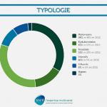sncd marque social typologie utilisateurs