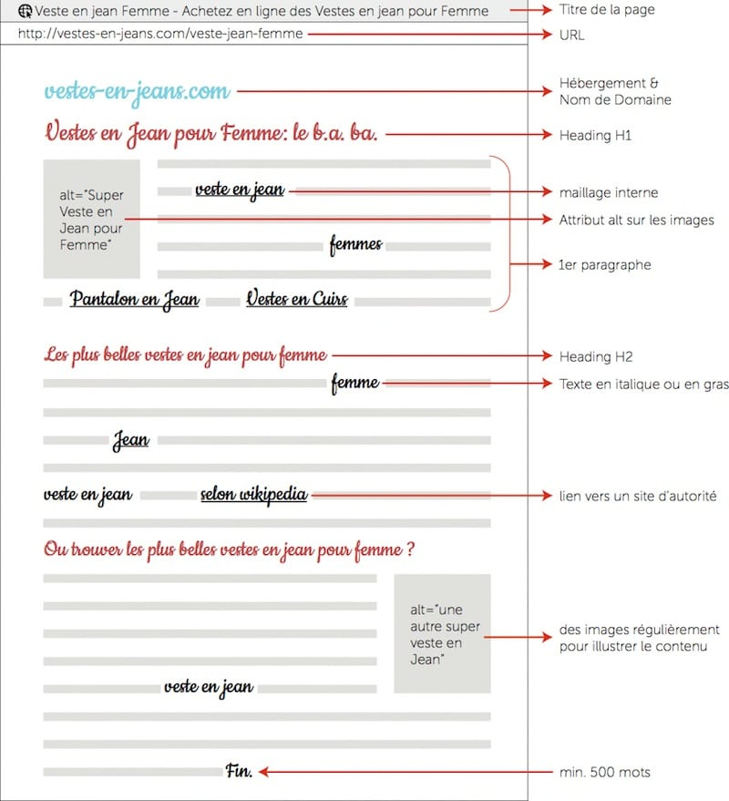 exemple-optimisation-page-web-referencement