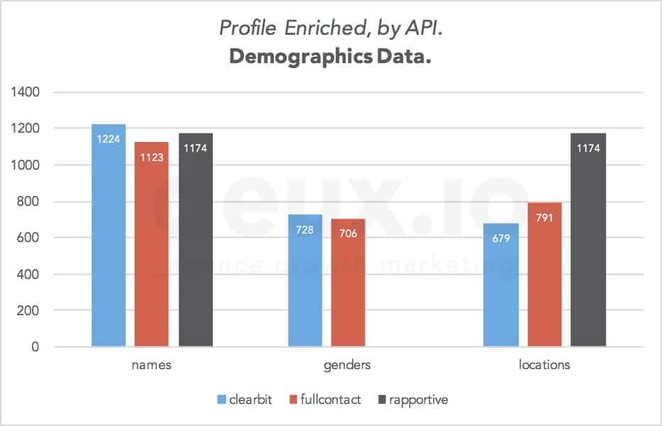 enrich_emails_exhaustivity_demographics