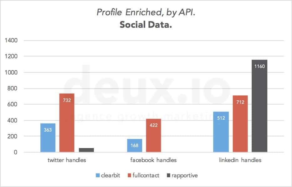 enrich_emails_exhaustivity_social