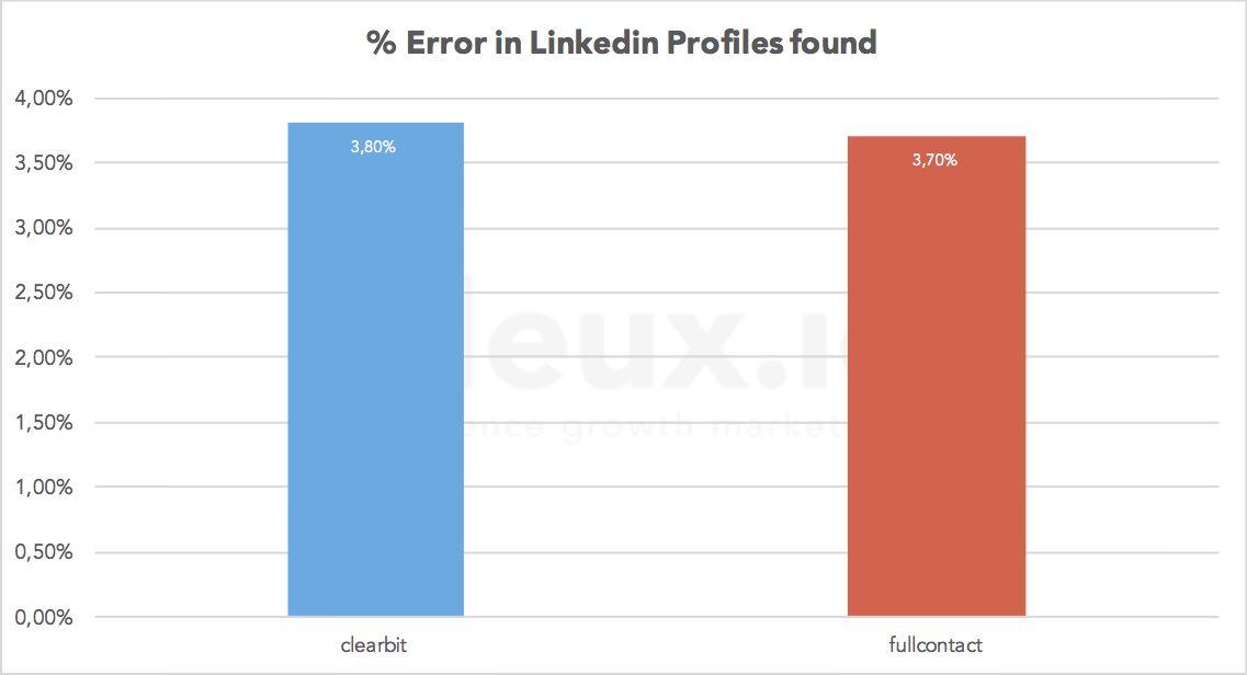 enrich_emails_quality_linkedin