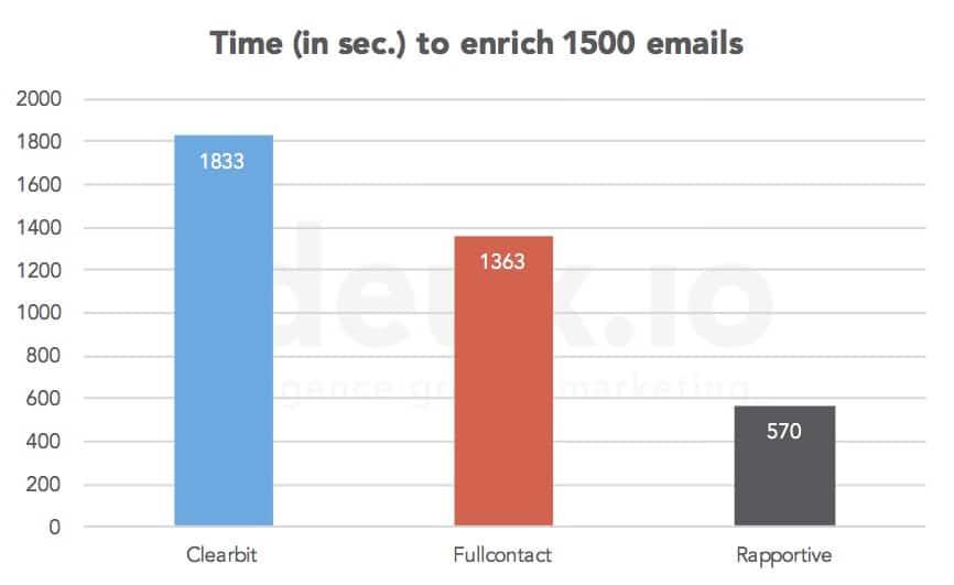 enrich_emails_speed
