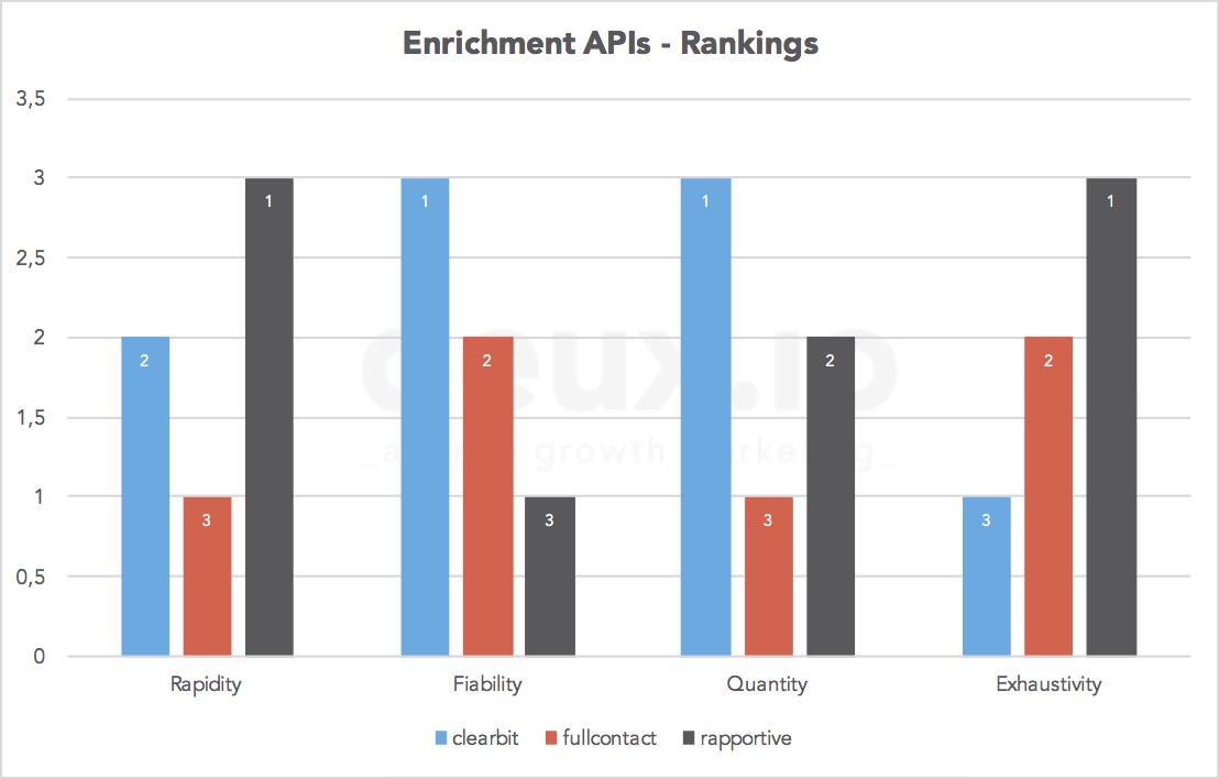 enrichment_api_summary_rankings