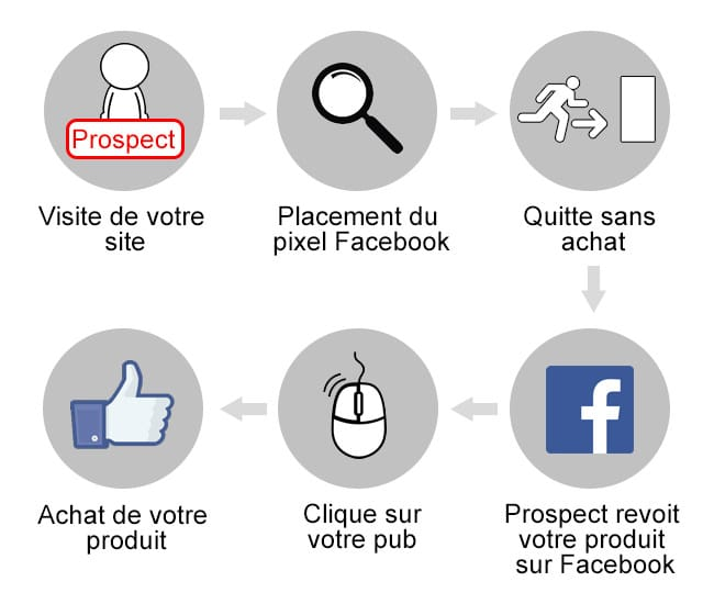 remarketing-retargeting-facebook