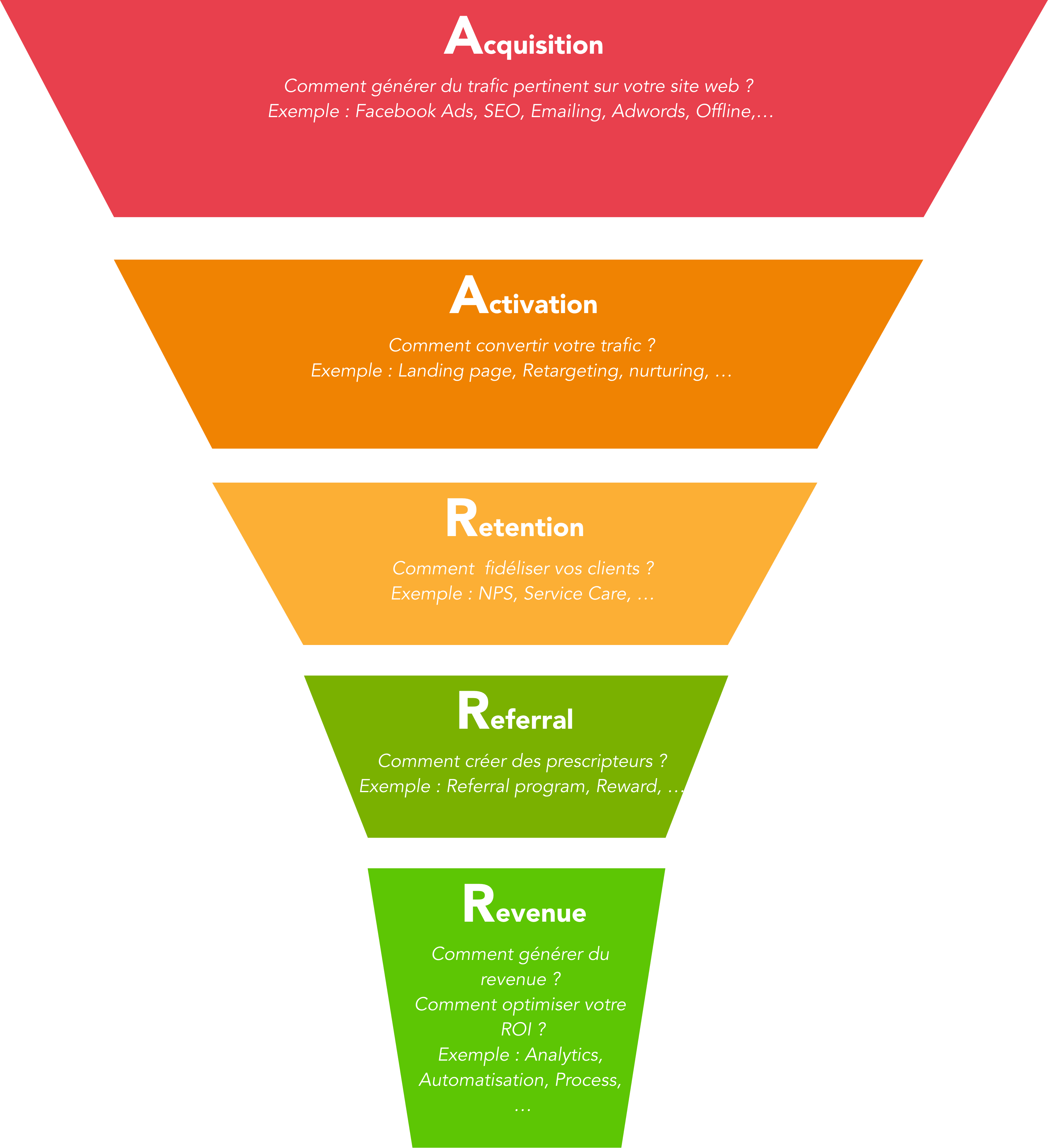 Framework AARRR