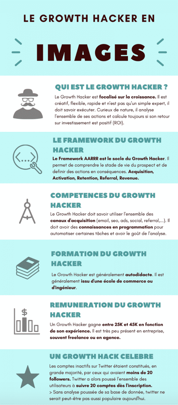 growth hacking infographie
