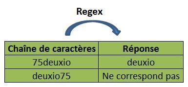 Regex excel 4