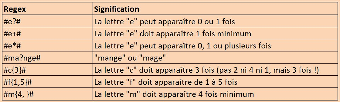 Regex quantificateurs