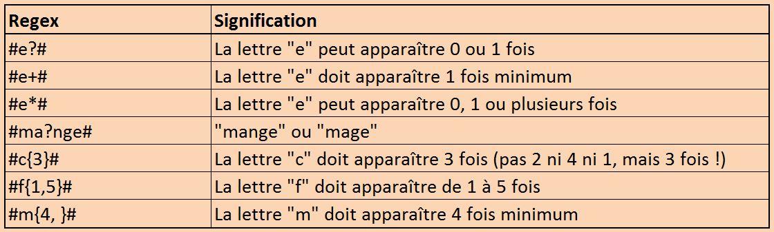 Regex quantificateurs