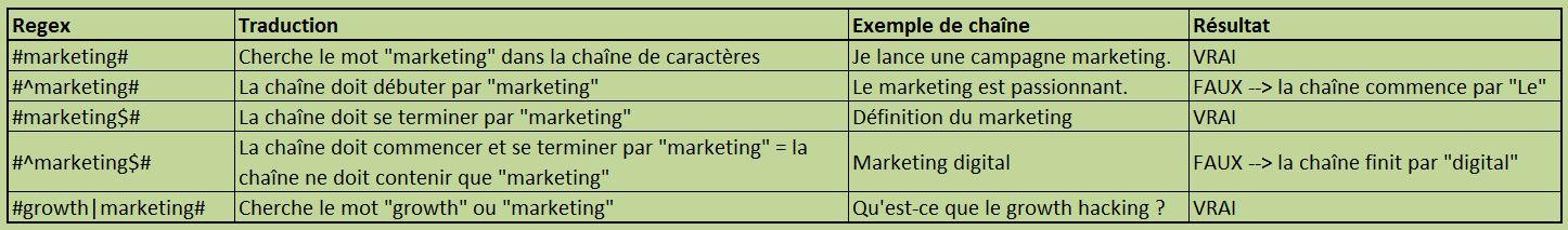 Regex syntaxe 2