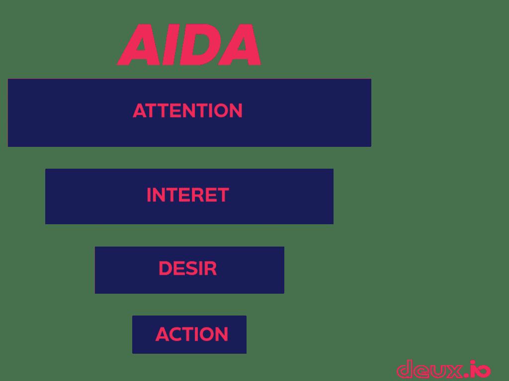 Schéma matrice AIDA