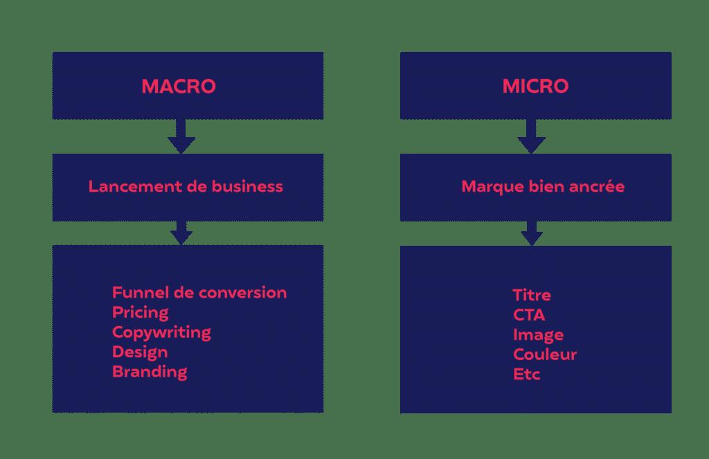 Schéma choix entre les tests macro ou micro