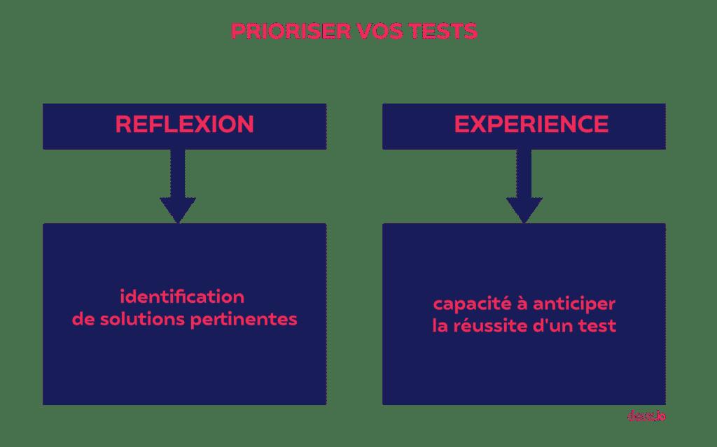 Schéma synthèse pour prioriser ses tests