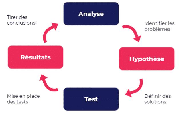 Schéma synthèse de la mise en place d'un AB test
